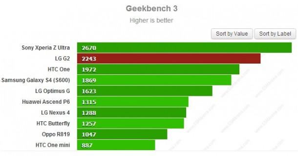 lg g2 benchmark