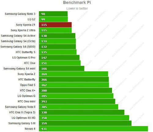 sony xperia z1 benchmark