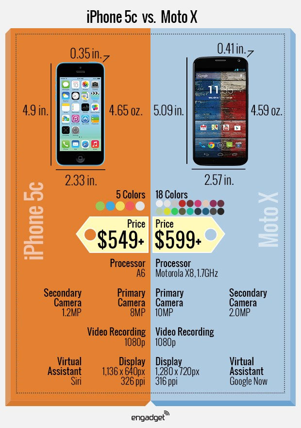 apples iphone 5c vs motorola moto x