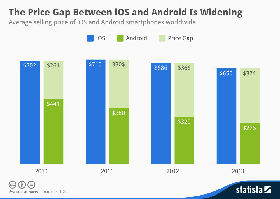 average selling price of android and ios smartphones