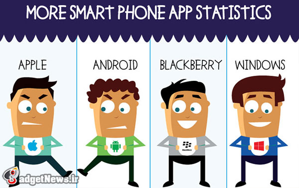 smartphone oses and their app stores an infographic