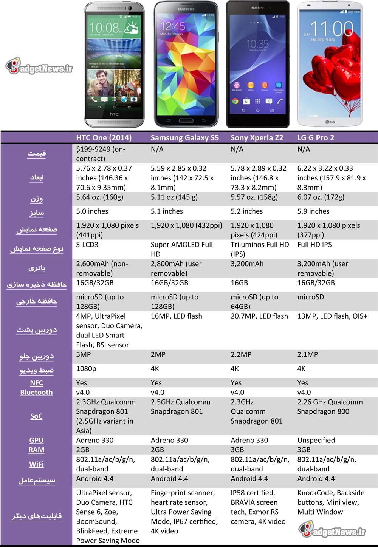 htc one 2014 vs galaxy s5 vs xperia z2 vs lg g pro 2