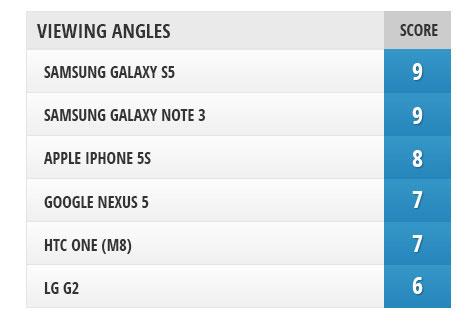 Galaxy S5 vs iPhone 5s vs One (M8) vs Note 3 vs Nexus 5 vs G2
