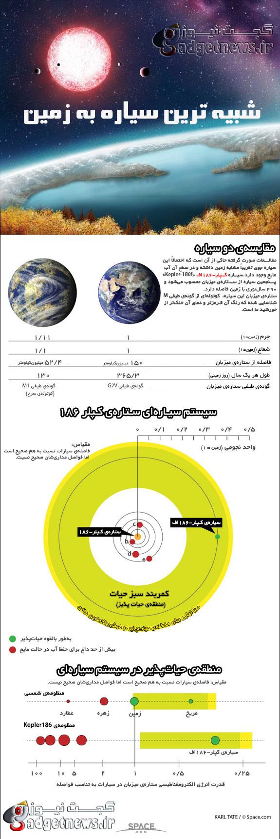 Kepler 186f infographic