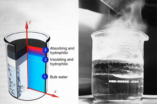 تولید بخار آب با استفاده از انرژی خورشیدی