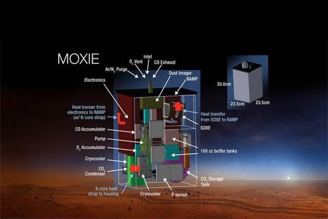 این دستگاه بزرگتر میتواند سوخت موشک مورد نیاز برای بازگشت فضانوردان از مریخ به زمین را تولید کند.