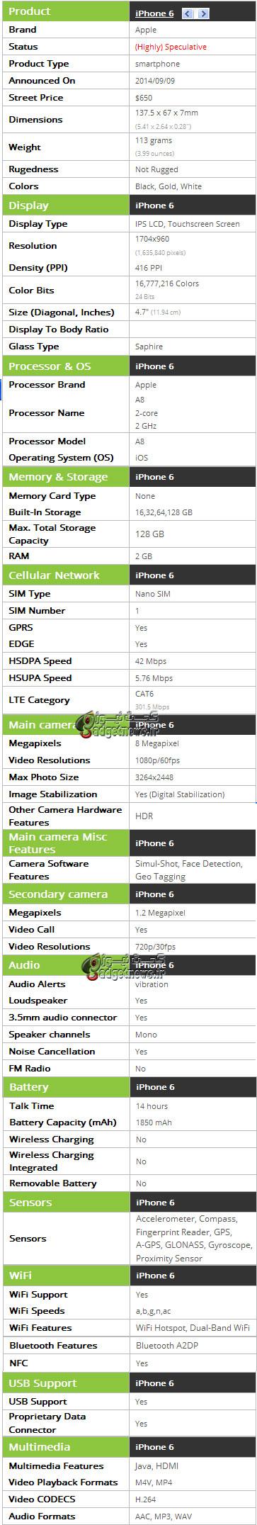 iphone-6-spec