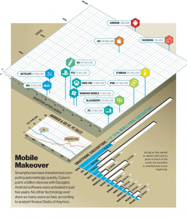 Android-is-the-worlds-fastest-growing-OS-and-the-fastest-growing-tech-product.