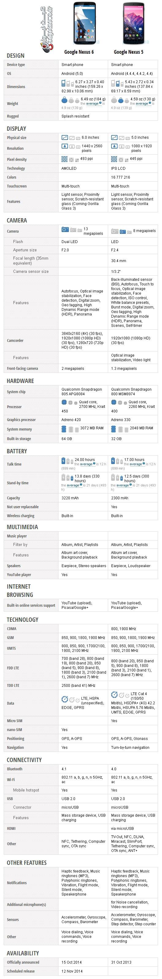 Nexus-6-vs-Nexus-5-19
