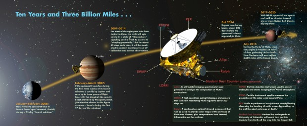 مسیر حرکت فضاپیمای افق های نو ( نیوهورایزنز - New Horizons )