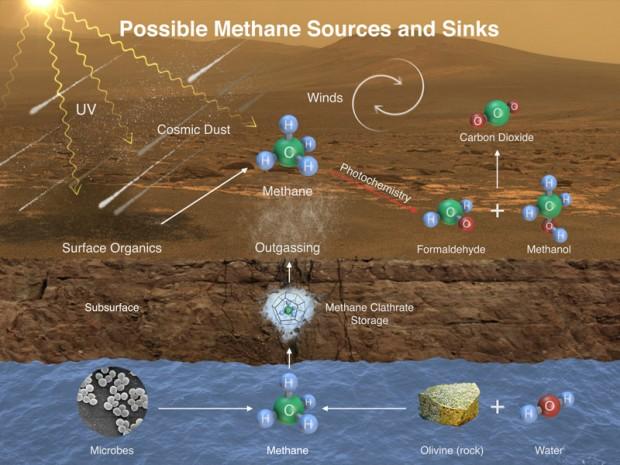 این طرح بیانگر راههای ایجاد متان در اتمسفر مریخ و همچنین ناپدید شدن آن است