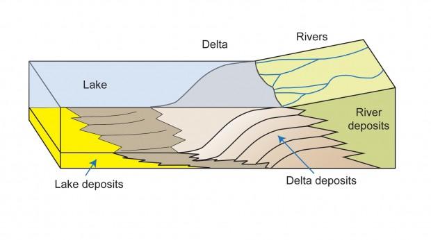 این تصویر رودهایی که به یک دریاچه می ریزند را نشان می دهد. در این جربان سرعت آب کم می شود، در نتیجه یک دلتا با مواد رسوبی در دریاچه ته نشین می شود.