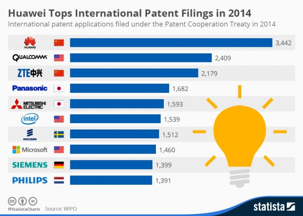 chartoftheday_3331_Top_10_International_Patent_Filing_Companies_n