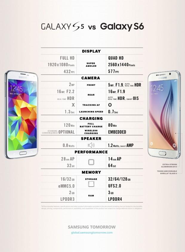 Galaxy-S6-vs-Galaxy-S5-1