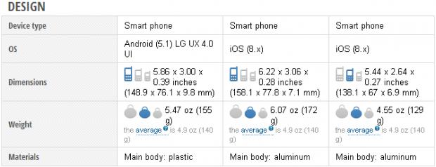 lg-g4-vs-iphone-6-vs-iphone-6-plus-2