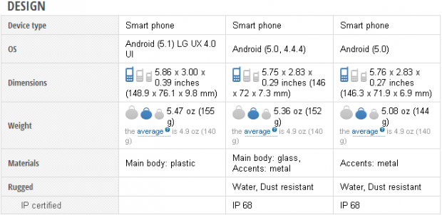 lg-g4-vs-xperia-z3-and-z4-2