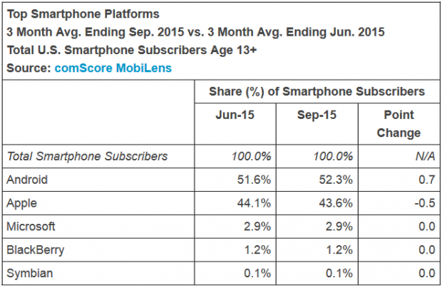 Android-takes-market-share-from-iOS-during-the-same-time-period.jpg