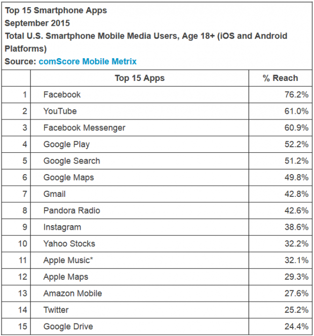 Apps-from-Facebook-and-Google-reach-the-most-smartphone-users-during-the-quarter.jpg