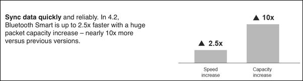 سرعت بلوتوث ۴.۲ با افزایش حجم بستهها تا ۱۰ برابر، حداکثر ۲.۵ برابر نسخهی قبلی است