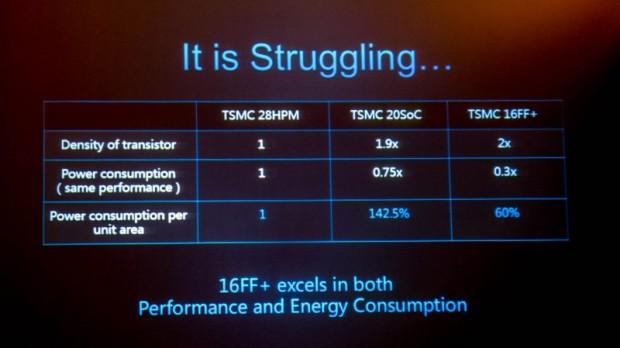 لیتوگرافی ۱۶ نانومتری TSMC در مقایسه با ۲۰ نانومتری و ۲۸ نانومتری HPM