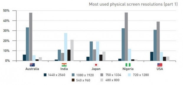 usage-of-various-screen-sizes4