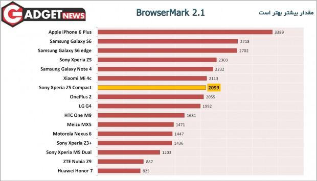 BrowserMark-2.1