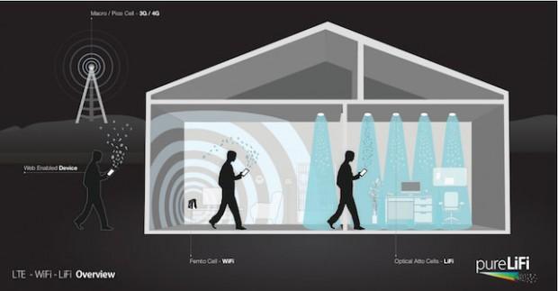 وای-فای، LTE و لای-فای، روشهای انتقال داده به صورت بیسیم برای شرایط مختلف
