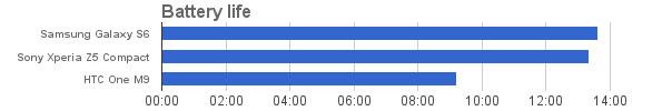 مقایسه عمر باتری اکسپریا زد 5 کامپکت با گلکسی اس 6 و اچ تی وان ام 9