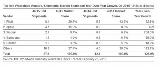 شیائومی آمار گجتهای پوشیدنی فروخته شده در سال ۲۰۱۵ را اعلام کرد ۱
