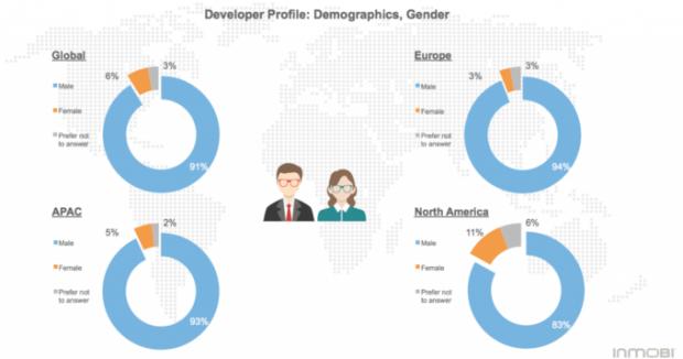 آیا میدانستید تنها ۶ درصد از توسعه دهندگان اپلیکیشن موبایل را زنان تشکیل میدهند ۱
