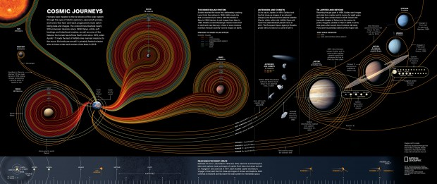 Fifty Years of Exploration by national geographic
