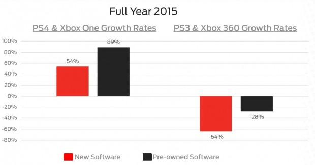 افزایش فروش نرم افزاری پلی استیشن ۴ و اکس باکس وان برای بازی های جدید
