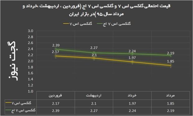 پیش بینی قیمت گلکسی اس 7 و گلکسی اس 7 اج در بازار ایران