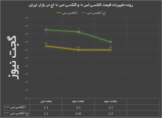 نمودار قیمت گلکسی اس 7 و گلکسی اس 7 اج در بازار ایران