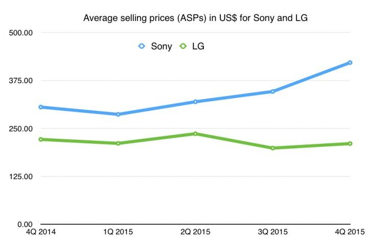 تغییر سیاست سونی در بازار موبایلها جواب داد؛ اکسپریا سودآورترین موبایل اندرویدی دنیا