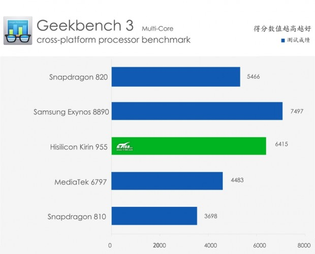 Huawei-P9-Geekbench-3-China_2