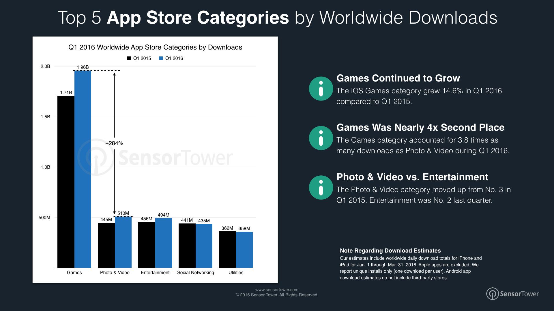 Sensor-Tower-Q1-2016-Data-Digest-iOS-Categories