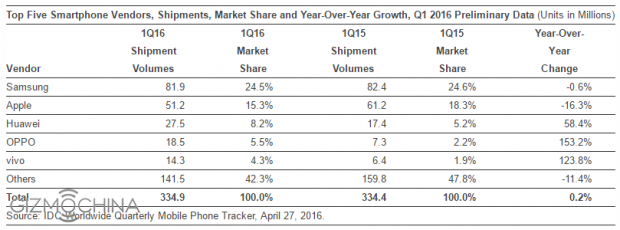 Smartphone-makers-in-Q1-2016