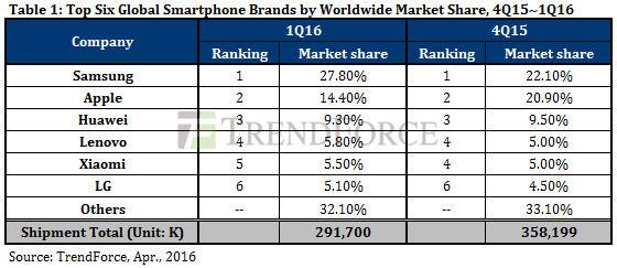 آمار فروش تلفنهای همراه هوشمند در سه ماههی اول میلادی اعلام شد