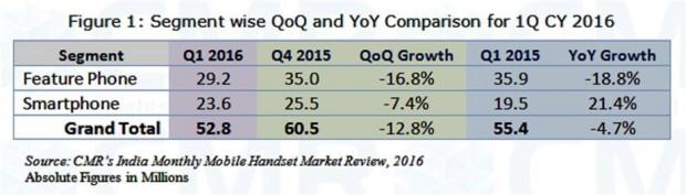 بازار گوشیهای هوشمند هند