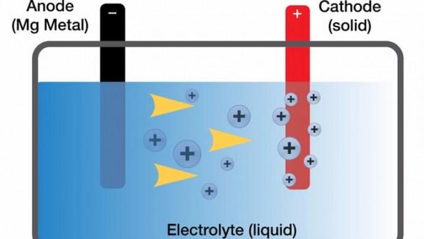 باتری منیزیمی تویوتا میتواند آیندهی باتریهای موبایل را تغییر دهد