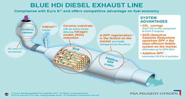 blue-hdi-exhaust