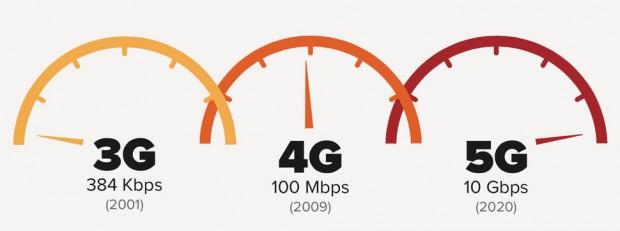 ورایزن با تعیین مشخصات رادیویی یک گام دیگر به راهاندازی اینترنت 5G نزدیک شد
