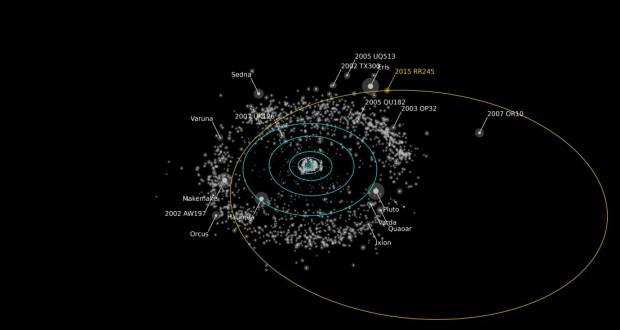 سیاره کوتوله RR245