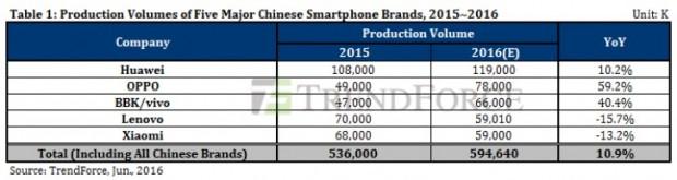 کاهش فروش گوشیهای اچ تی سی