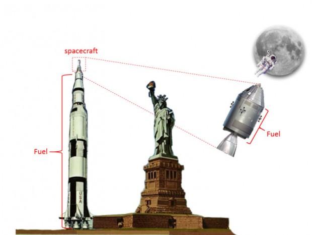 موشک های پلاسمایی - موشک ساترن