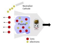 موشک های پلاسمایی - طرز کار موشک پلاسمایی