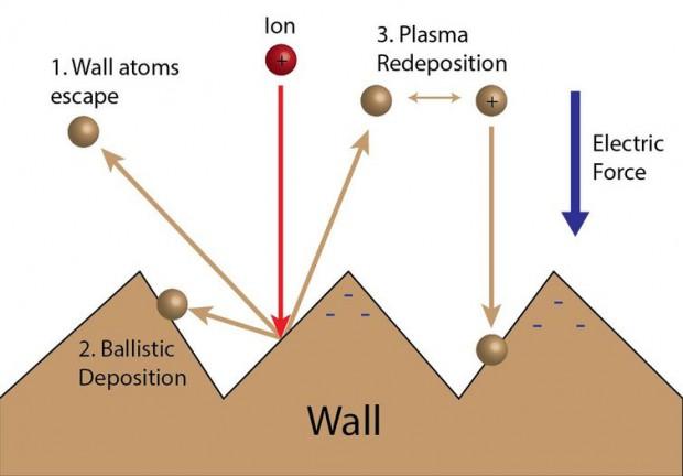موشک های پلاسمایی - سرنوشت دیواره محفظه