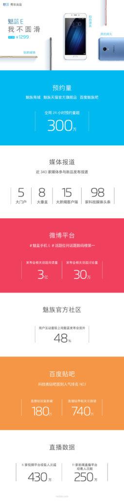ثبت نام برای خرید Meizu M3E