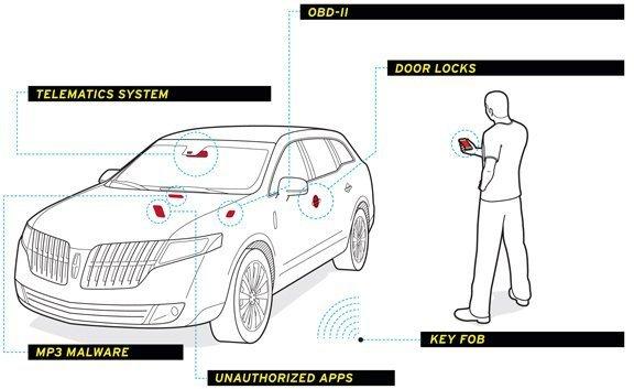 GTA در دنیای واقعی؛ خودروهای فولکس واگن تنها با یک قطعهی ۴۰ دلاری هک میشوند!